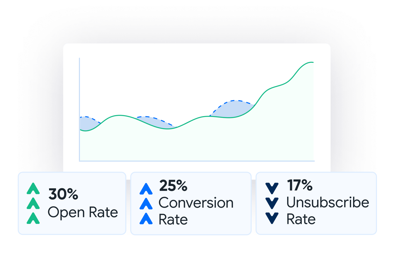 Campaign reporting dashboards