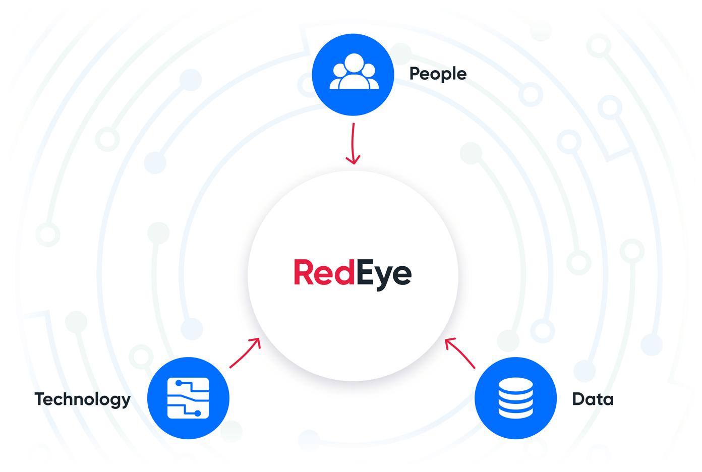 RedEye Marketing Automation Services