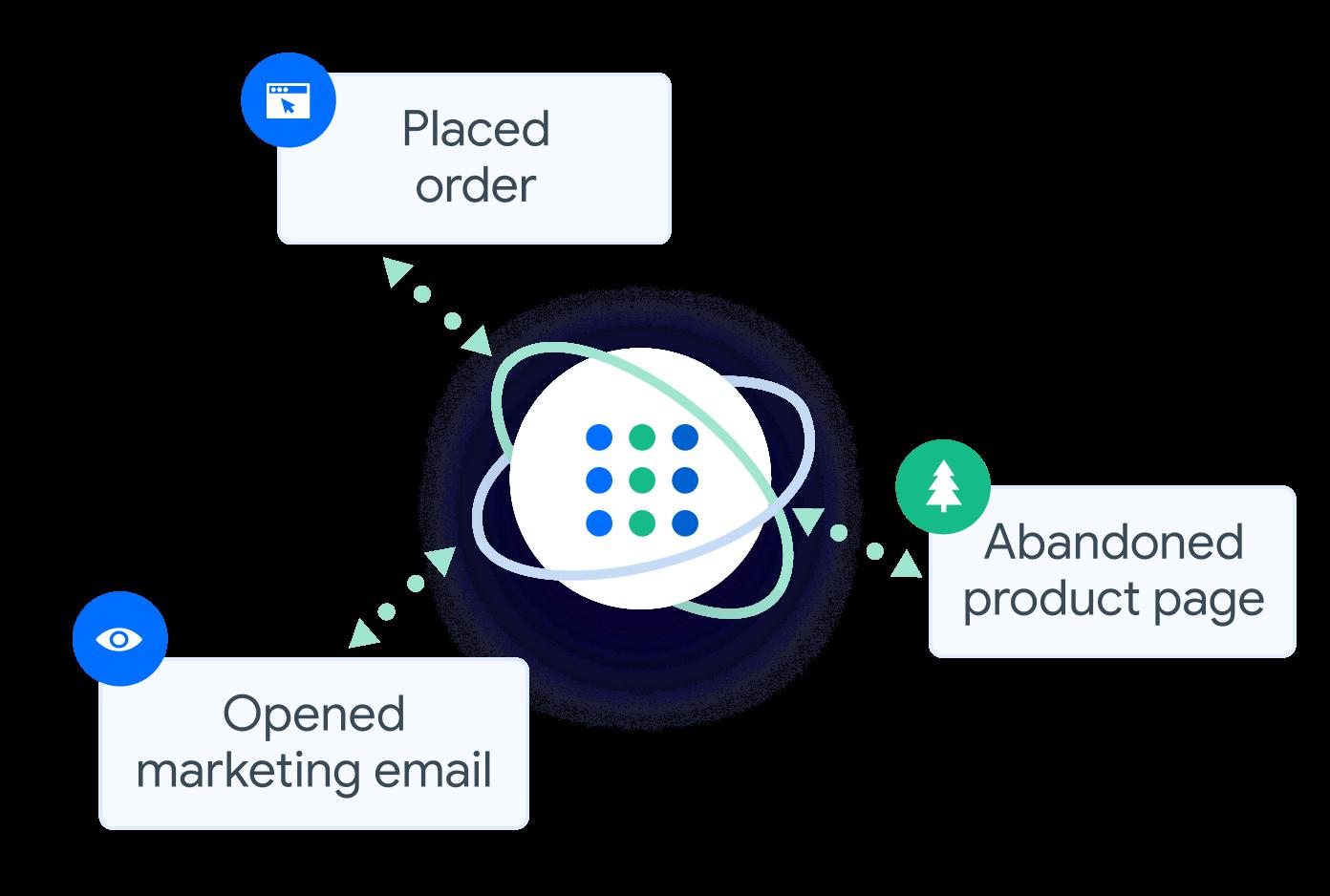 Segmentation for email marketing