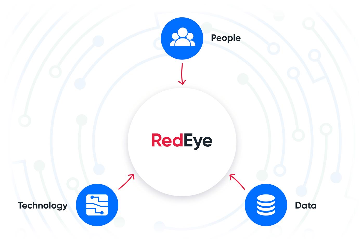 About RedEye